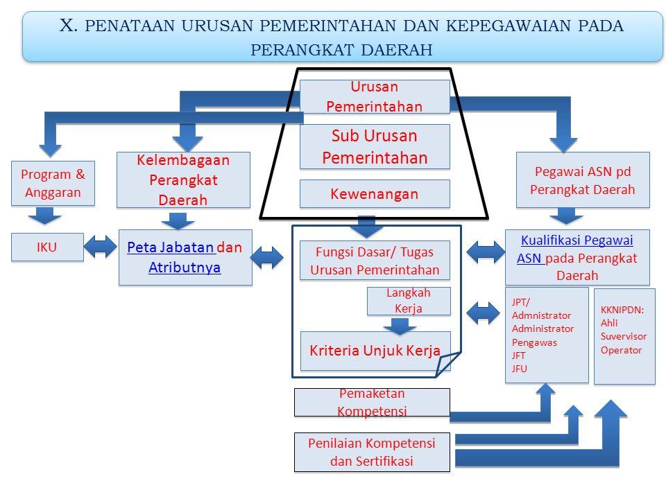 IX. PENATAAN URUSAN PEMERINTAHAN DAN KELEMBAGAAN PERANGKAT DAERAH Urusan Pemerintahan Sub Urusan Pemerintahan Jenis Layanan/Fungsi Dasar/Tugas Urusan