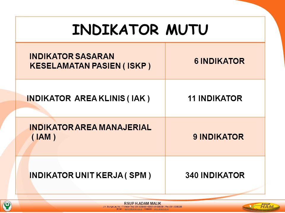 INDIKATOR MUTU INDIKATOR SASARAN KESELAMATAN PASIEN ( ISKP ) 6 INDIKATOR INDIKATOR AREA KLINIS ( IAK )11 INDIKATOR INDIKATOR AREA MANAJERIAL ( IAM ) 9 INDIKATOR INDIKATOR UNIT KERJA ( SPM )340 INDIKATOR RSUP H.ADAM MALIK Jln.