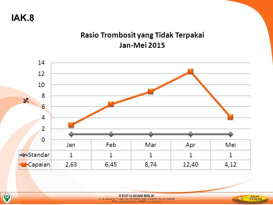 IAK.8 RSUP H.ADAM MALIK Jln. Bunga Lau No.