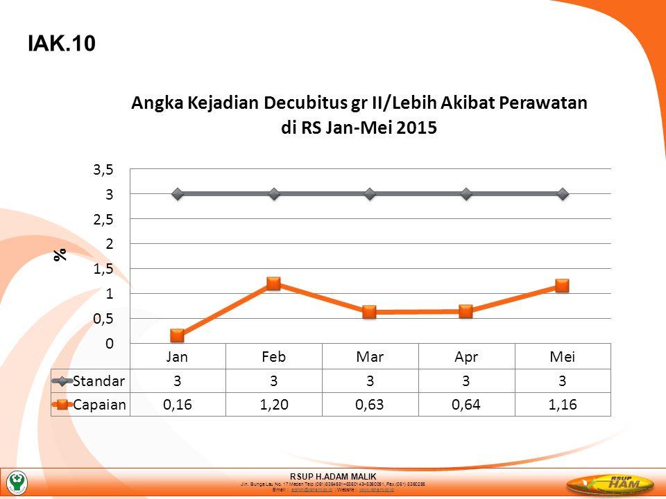 IAK.10 RSUP H.ADAM MALIK Jln. Bunga Lau No.