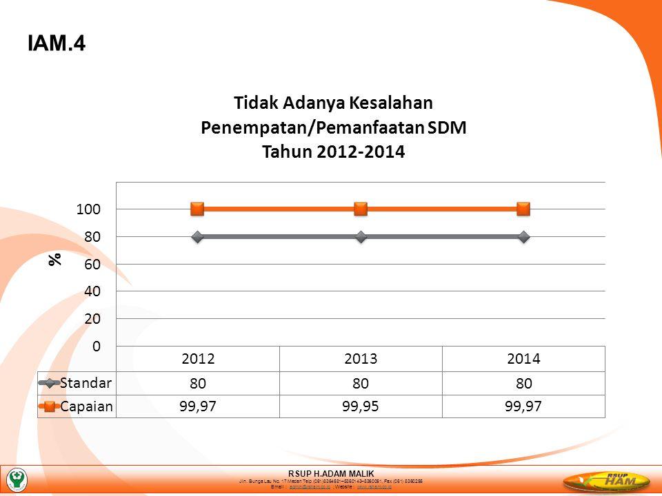 IAM.4 RSUP H.ADAM MALIK Jln. Bunga Lau No.