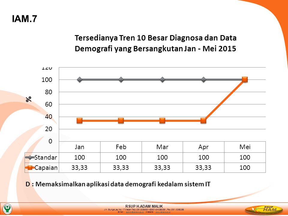 IAM.7 D : Memaksimalkan aplikasi data demografi kedalam sistem IT RSUP H.ADAM MALIK Jln.