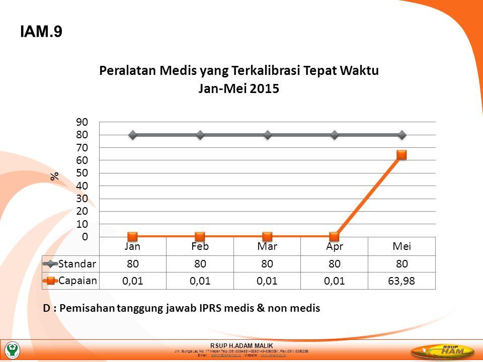 IAM.9 D : Pemisahan tanggung jawab IPRS medis & non medis RSUP H.ADAM MALIK Jln.