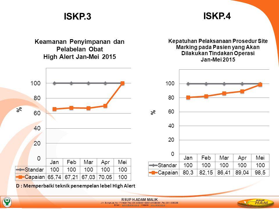 ISKP.3 ISKP.4 D : Memperbaiki teknik penempelan lebel High Alert RSUP H.ADAM MALIK Jln.