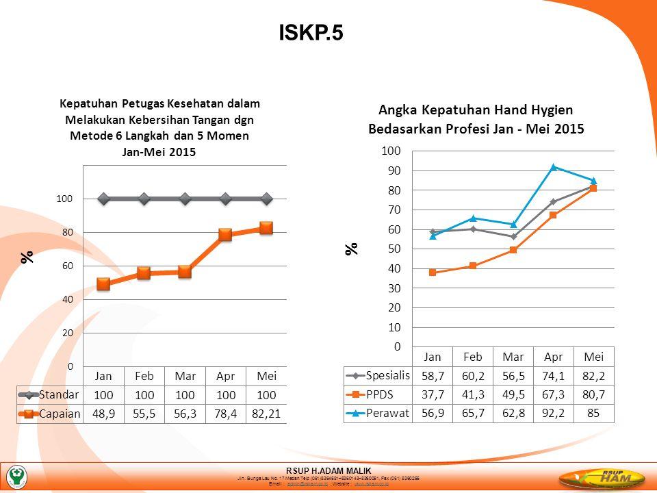 ISKP.5 RSUP H.ADAM MALIK Jln. Bunga Lau No.