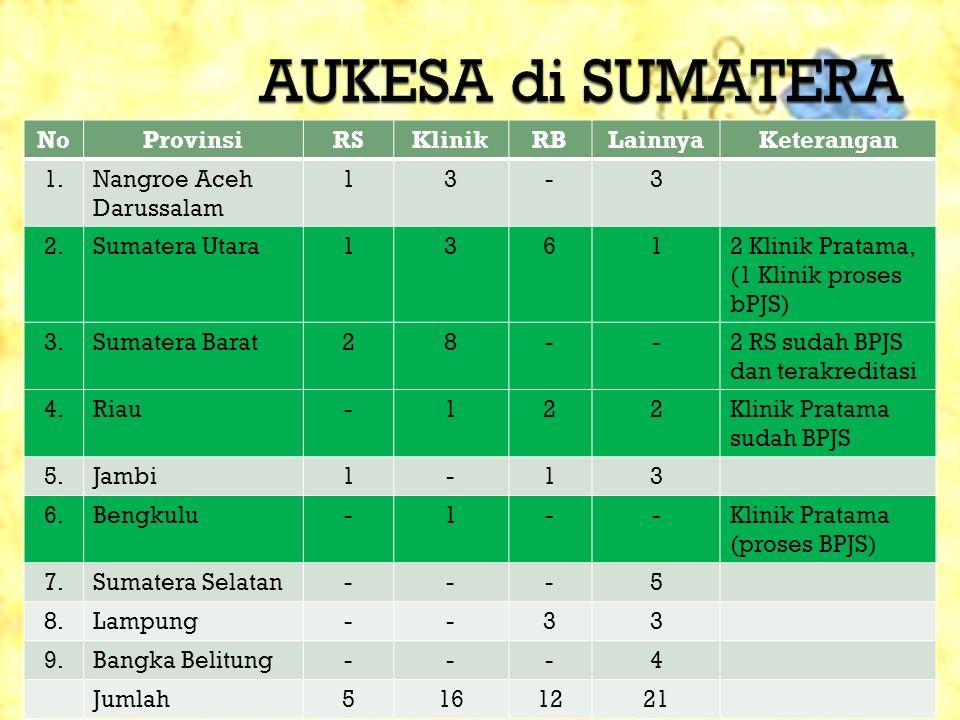 NoProvinsiRSKlinikRBLainnyaKeterangan 1.Nangroe Aceh Darussalam 13-3 2.Sumatera Utara13612 Klinik Pratama, (1 Klinik proses bPJS) 3.Sumatera Barat28--2 RS sudah BPJS dan terakreditasi 4.Riau-122Klinik Pratama sudah BPJS 5.Jambi1-13 6.Bengkulu-1--Klinik Pratama (proses BPJS) 7.Sumatera Selatan---5 8.Lampung--33 9.Bangka Belitung---4 Jumlah5161221