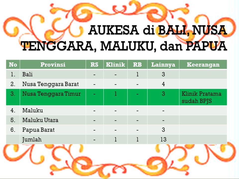 NoProvinsiRSKlinikRBLainnyaKeerangan 1.Bali--13 2.Nusa Tenggara Barat---4 3.Nusa Tenggara Timur-1-3Klinik Pratama sudah BPJS 4.Maluku---- 5.Maluku Utara---- 6.Papua Barat---3 Jumlah-1113