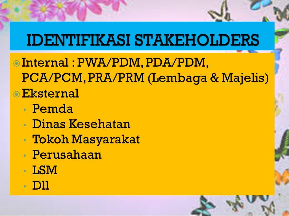  Internal : PWA/PDM, PDA/PDM, PCA/PCM, PRA/PRM (Lembaga & Majelis)  Eksternal Pemda Dinas Kesehatan Tokoh Masyarakat Perusahaan LSM Dll