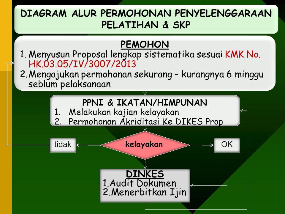 DIAGRAM ALUR PERMOHONAN PENYELENGGARAAN PELATIHAN & SKP PEMOHON 1.Menyusun Proposal lengkap sistematika sesuai KMK No. HK.03.05/IV/3007/2013 2.Mengaju