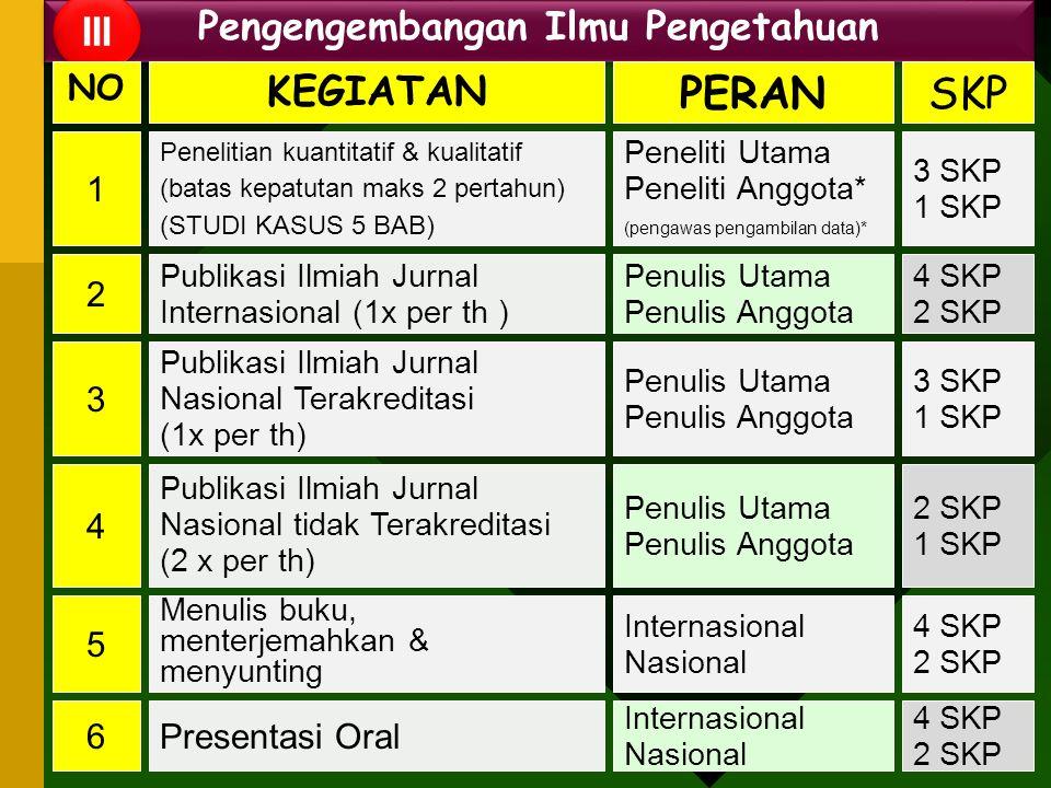 Pengengembangan Ilmu Pengetahuan III NO KEGIATAN PERANSKP 1 3 4 5 6 Penelitian kuantitatif & kualitatif (batas kepatutan maks 2 pertahun) (STUDI KASUS