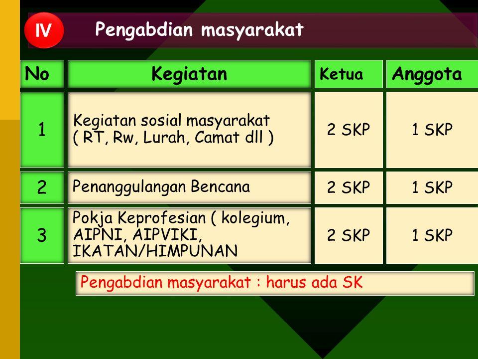 Pengabdian masyarakat IV NoKegiatan Ketua Anggota 1 Kegiatan sosial masyarakat ( RT, Rw, Lurah, Camat dll ) 2 SKP1 SKP 2 Penanggulangan Bencana 2 SKP1