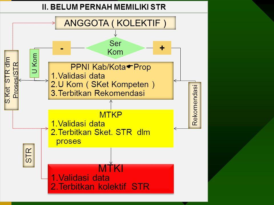 II. BELUM PERNAH MEMILIKI STR ANGGOTA ( KOLEKTIF ) PPNI Kab/Kota  Prop 1.Validasi data 2.U Kom ( SKet Kompeten ) 3.Terbitkan Rekomendasi MTKP 1.Valid