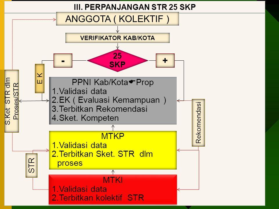III. PERPANJANGAN STR 25 SKP ANGGOTA ( KOLEKTIF ) PPNI Kab/Kota  Prop 1.Validasi data 2.EK ( Evaluasi Kemampuan ) 3.Terbitkan Rekomendasi 4.Sket. Kom