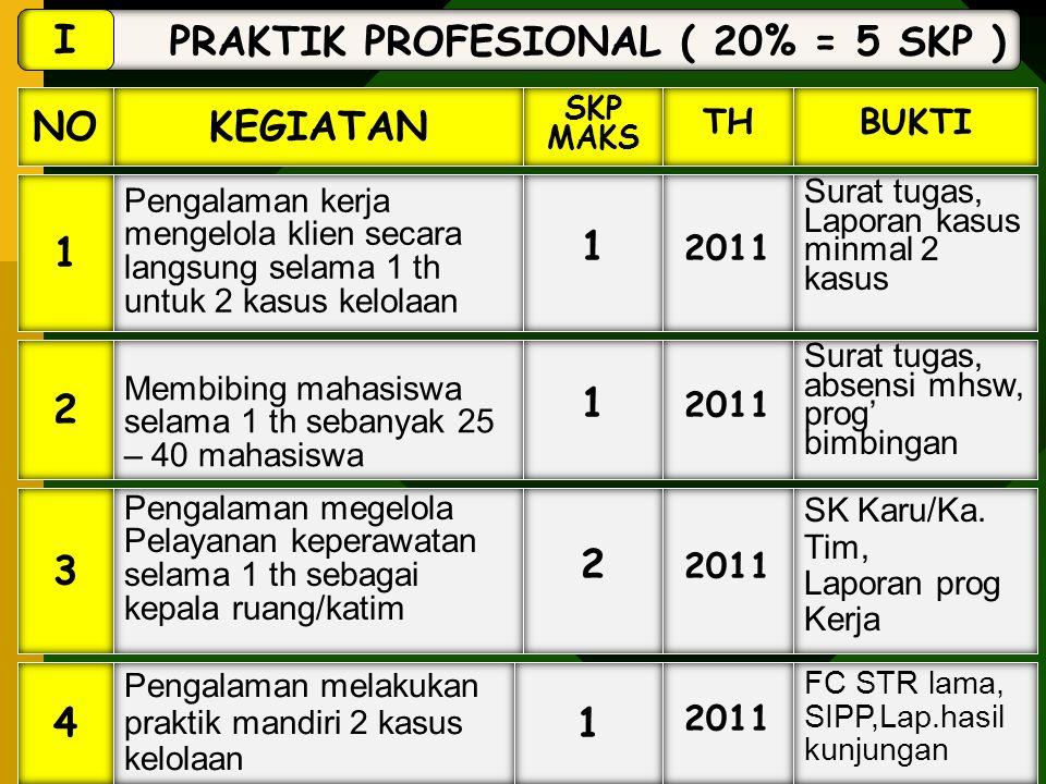 PRAKTIK PROFESIONAL ( 20% = 5 SKP ) I NOKEGIATAN SKP MAKS BUKTI 1 2 4 3 Pengalaman kerja mengelola klien secara langsung selama 1 th untuk 2 kasus kel