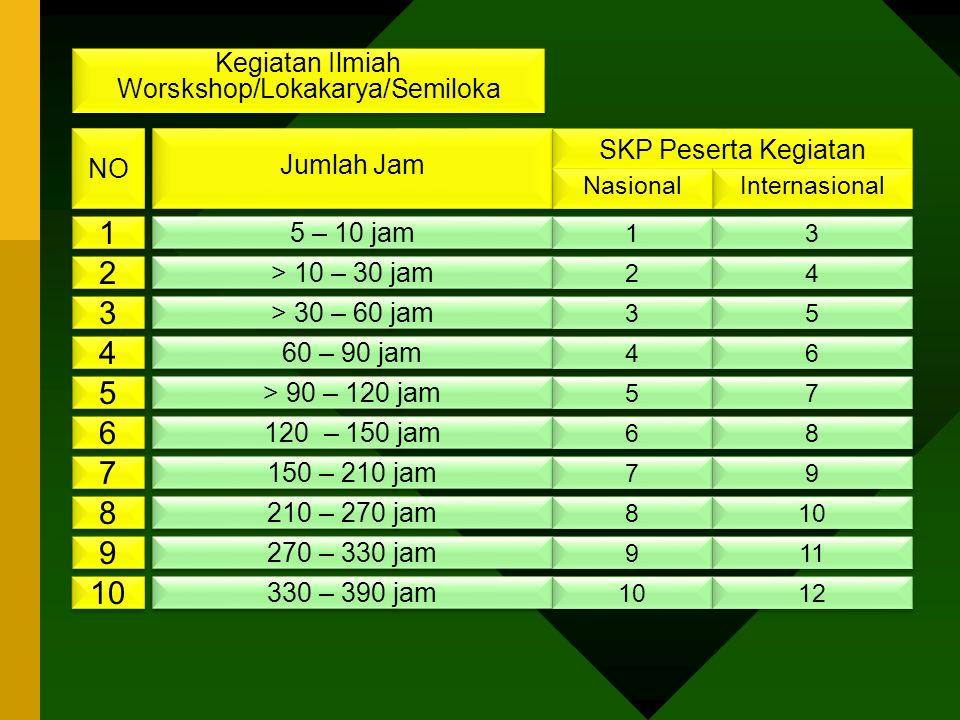 Jumlah Jam SKP Peserta Kegiatan NO Internasional Nasional 1 1 5 – 10 jam 1 1 3 3 2 2 > 10 – 30 jam > 30 – 60 jam 60 – 90 jam > 90 – 120 jam 120 – 150