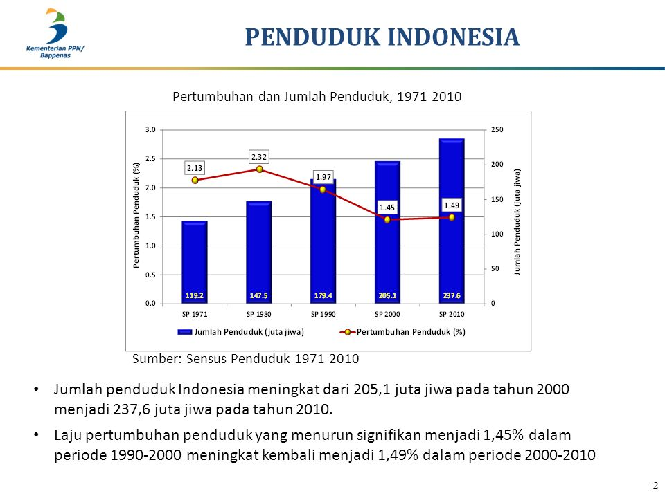 Sumber: Sensus Penduduk 1971-2010 PENDUDUK INDONESIA 2 Pertumbuhan dan Jumlah Penduduk, 1971-2010 Jumlah penduduk Indonesia meningkat dari 205,1 juta