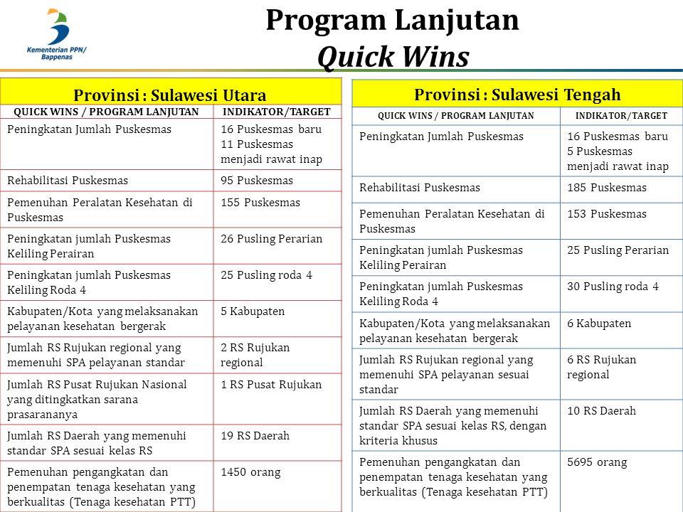 Program Lanjutan Quick Wins Provinsi : Sulawesi Utara QUICK WINS / PROGRAM LANJUTANINDIKATOR/TARGET Peningkatan Jumlah Puskesmas16 Puskesmas baru 11 P