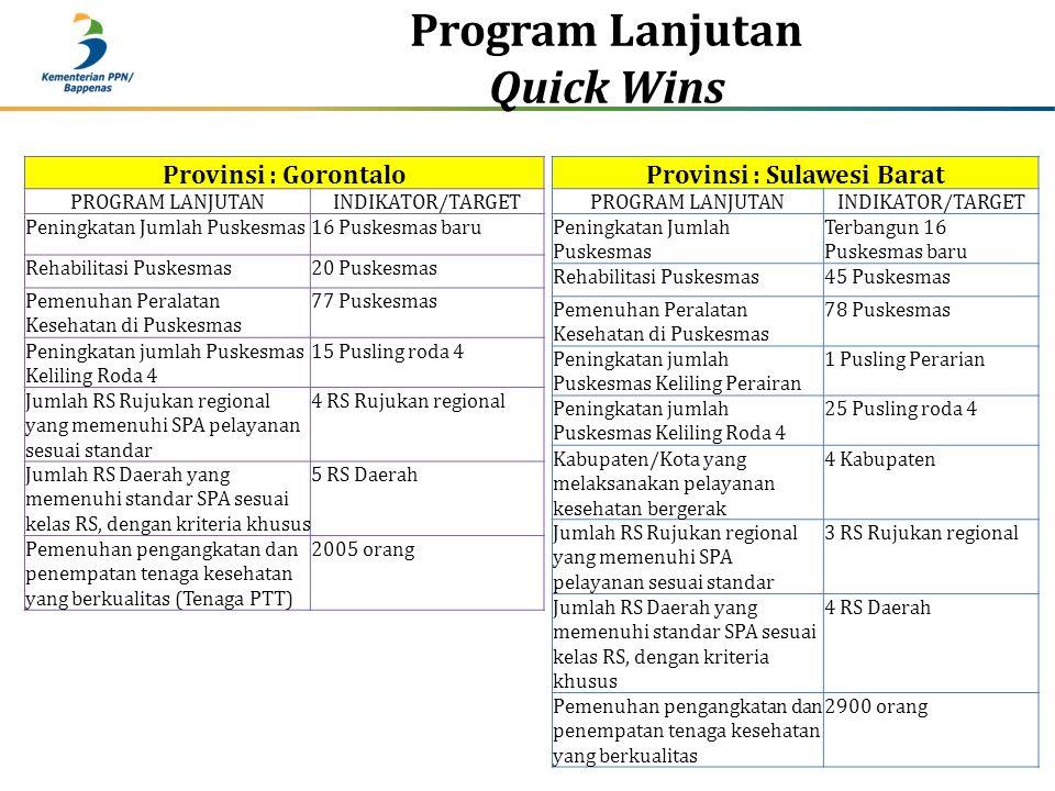 Program Lanjutan Quick Wins Provinsi : Gorontalo PROGRAM LANJUTANINDIKATOR/TARGET Peningkatan Jumlah Puskesmas16 Puskesmas baru Rehabilitasi Puskesmas