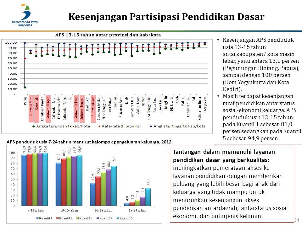 Kesenjangan Partisipasi Pendidikan Dasar 34 Kesenjangan APS penduduk usia 13-15 tahun antarkabupaten/ kota masih lebar, yaitu antara 13,1 persen (Pegu