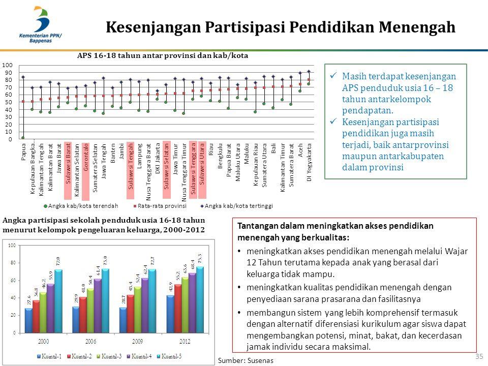Kesenjangan Partisipasi Pendidikan Menengah 35 Angka partisipasi sekolah penduduk usia 16-18 tahun menurut kelompok pengeluaran keluarga, 2000-2012 Ma