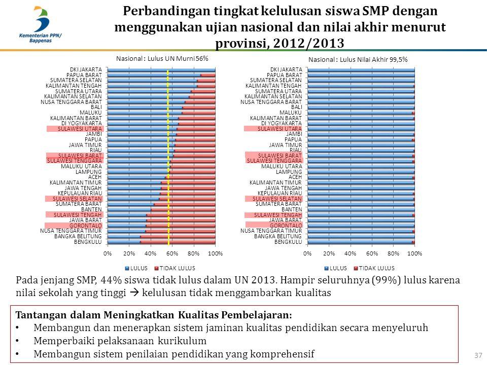 Perbandingan tingkat kelulusan siswa SMP dengan menggunakan ujian nasional dan nilai akhir menurut provinsi, 2012/2013 37 Tantangan dalam Meningkatkan