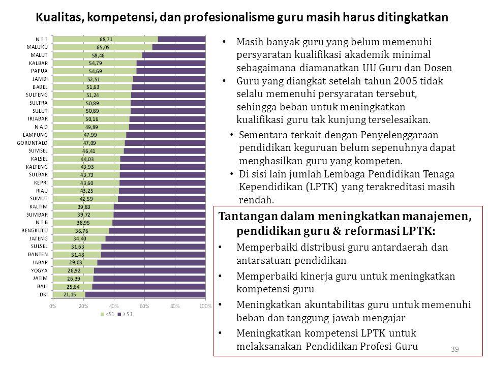 39 Kualitas, kompetensi, dan profesionalisme guru masih harus ditingkatkan Masih banyak guru yang belum memenuhi persyaratan kualifikasi akademik mini