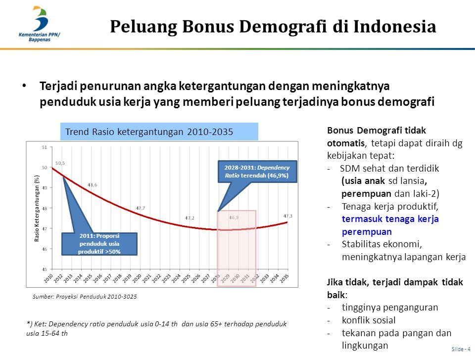 Peluang Bonus Demografi di Indonesia 2028-2031: Dependency Ratio terendah (46,9%) 2011: Proporsi penduduk usia produktif >50% Trend Rasio ketergantung