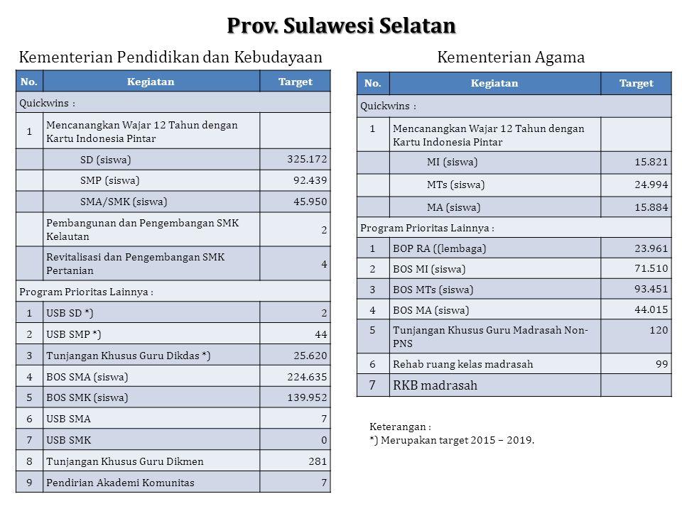 Prov. Sulawesi Selatan No.KegiatanTarget Quickwins : 1 Mencanangkan Wajar 12 Tahun dengan Kartu Indonesia Pintar SD (siswa) 325.172 SMP (siswa) 92.439
