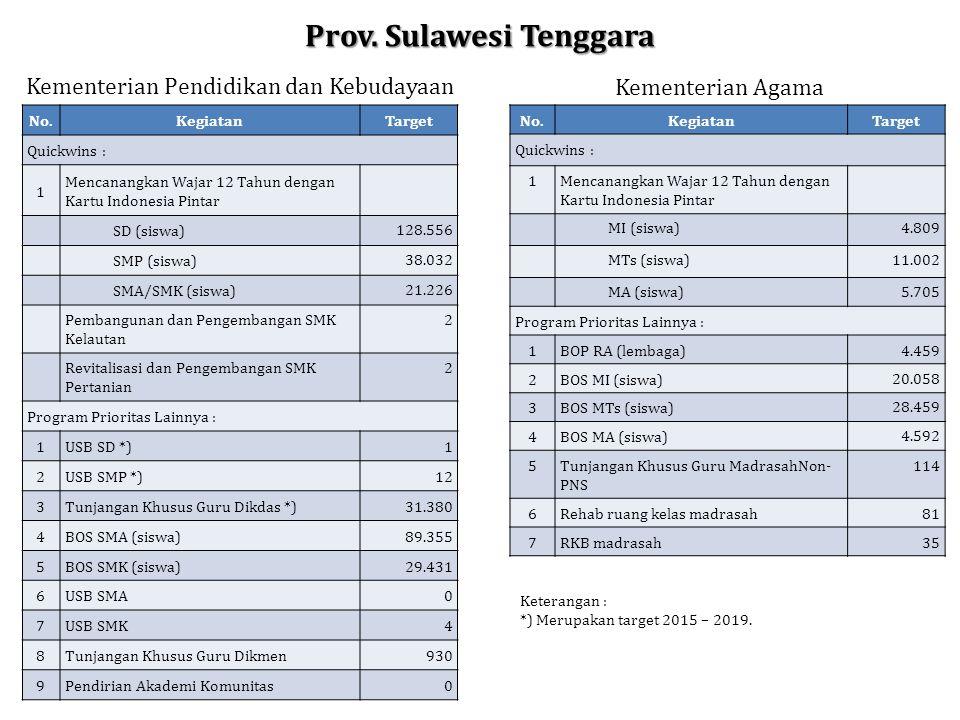 Prov. Sulawesi Tenggara Kementerian Pendidikan dan Kebudayaan Kementerian Agama No.KegiatanTarget Quickwins : 1Mencanangkan Wajar 12 Tahun dengan Kart