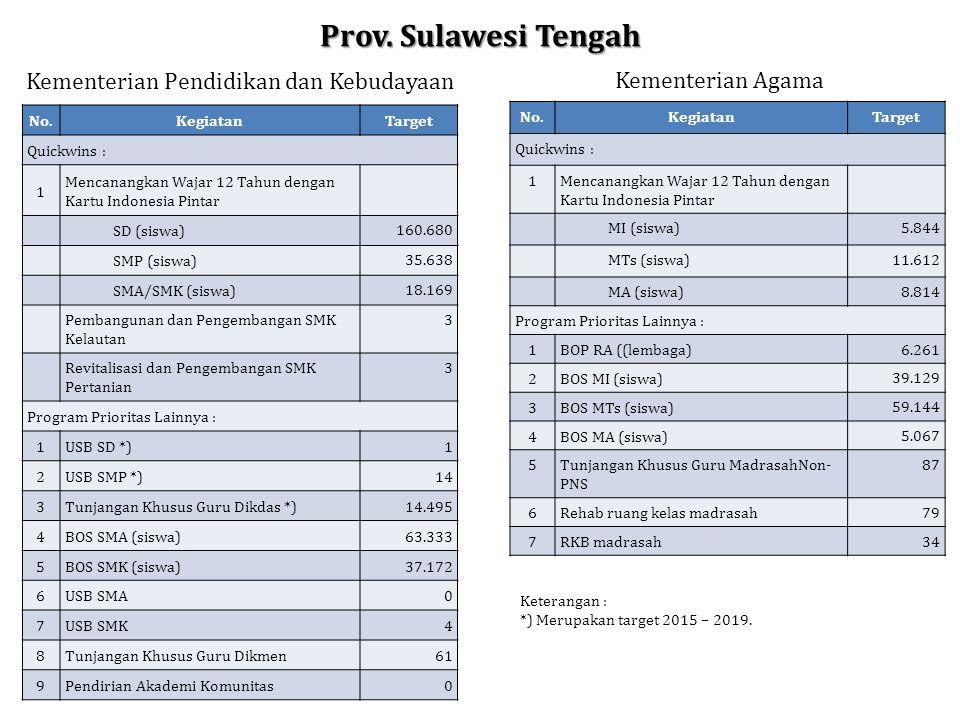 Prov. Sulawesi Tengah Kementerian Pendidikan dan Kebudayaan Kementerian Agama No.KegiatanTarget Quickwins : 1Mencanangkan Wajar 12 Tahun dengan Kartu