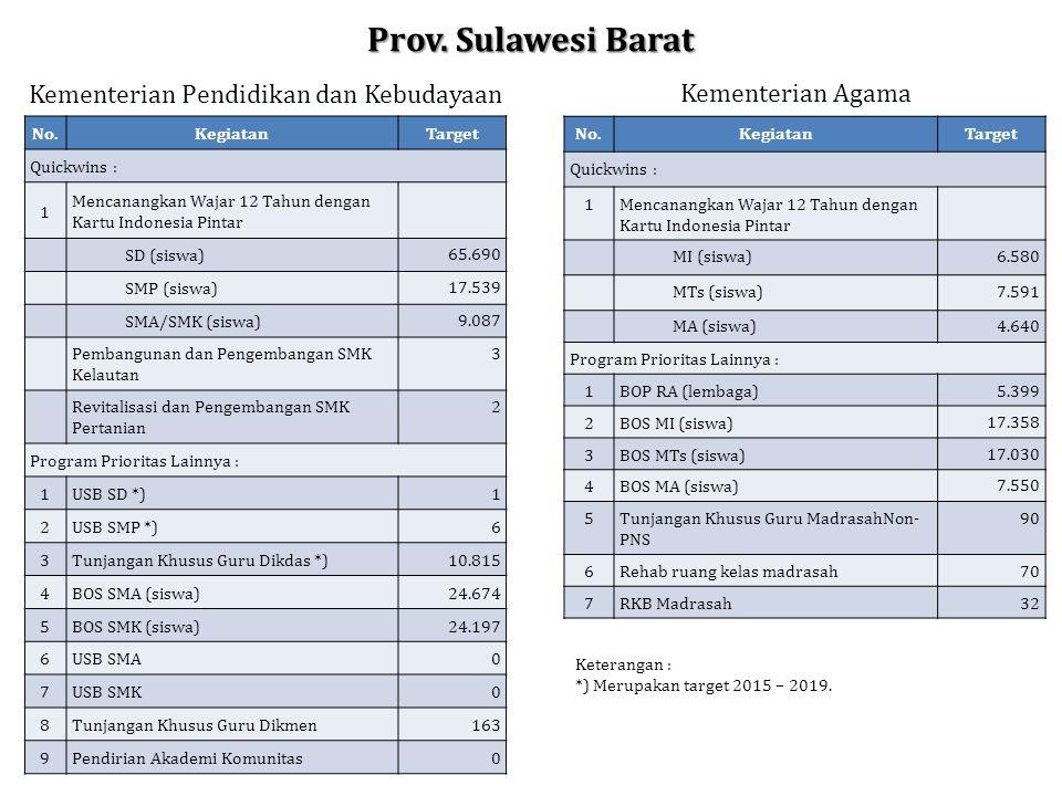Prov. Sulawesi Barat Kementerian Pendidikan dan Kebudayaan Kementerian Agama No.KegiatanTarget Quickwins : 1Mencanangkan Wajar 12 Tahun dengan Kartu I