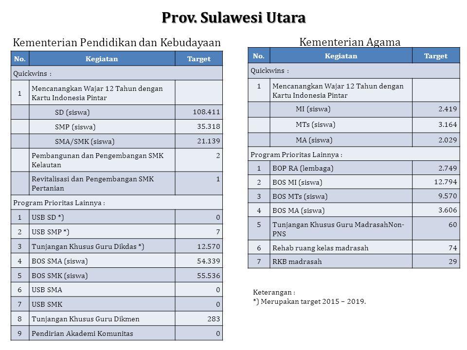 Prov. Sulawesi Utara No.KegiatanTarget Quickwins : 1 Mencanangkan Wajar 12 Tahun dengan Kartu Indonesia Pintar SD (siswa) 108.411 SMP (siswa) 35.318 S