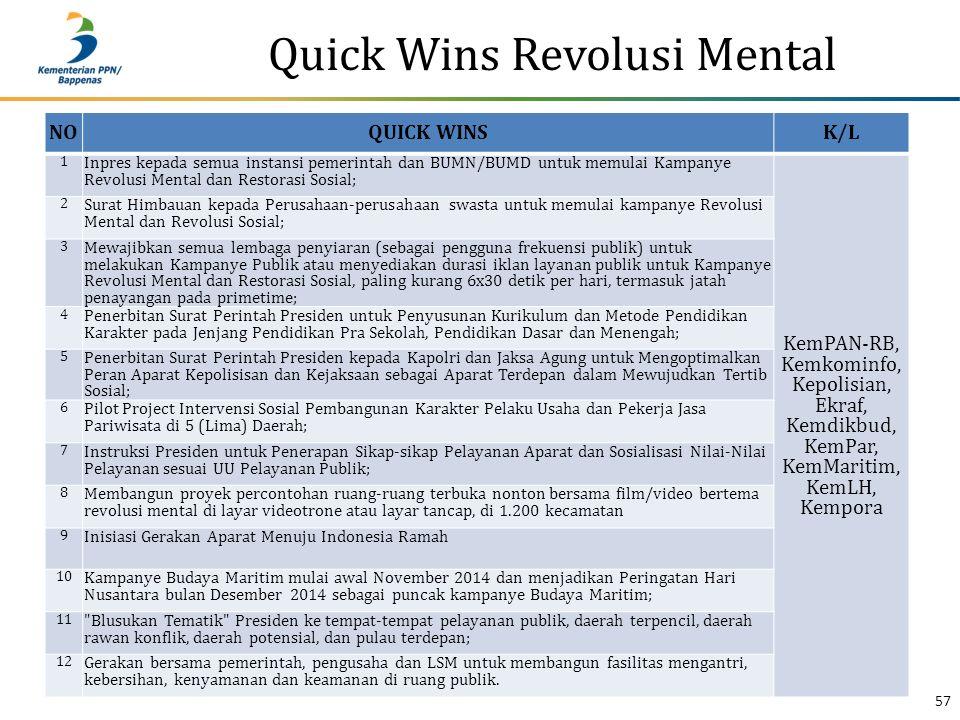 Quick Wins Revolusi Mental 57 NOQUICK WINSK/L 1 Inpres kepada semua instansi pemerintah dan BUMN/BUMD untuk memulai Kampanye Revolusi Mental dan Resto