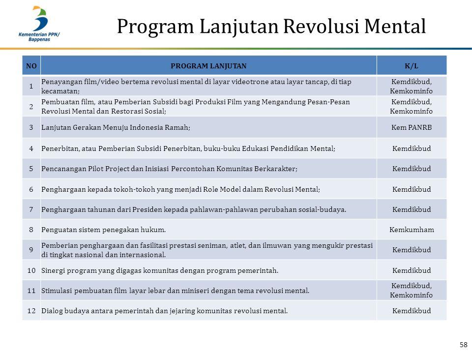 Program Lanjutan Revolusi Mental 58 NOPROGRAM LANJUTANK/L 1 Penayangan film/video bertema revolusi mental di layar videotrone atau layar tancap, di ti