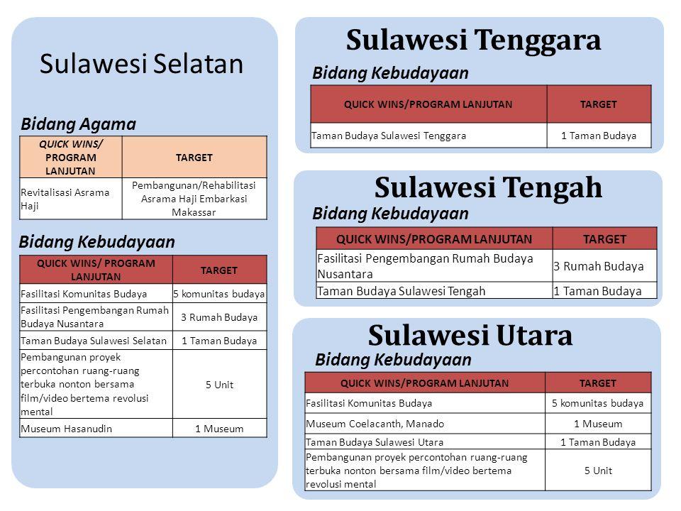Sulawesi Selatan QUICK WINS/ PROGRAM LANJUTAN TARGET Fasilitasi Komunitas Budaya5 komunitas budaya Fasilitasi Pengembangan Rumah Budaya Nusantara 3 Ru