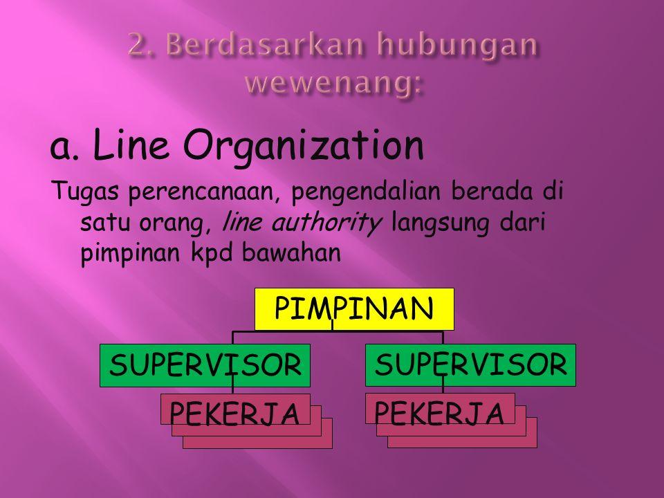 a. Line Organization Tugas perencanaan, pengendalian berada di satu orang, line authority langsung dari pimpinan kpd bawahan PIMPINAN SUPERVISOR PEKER