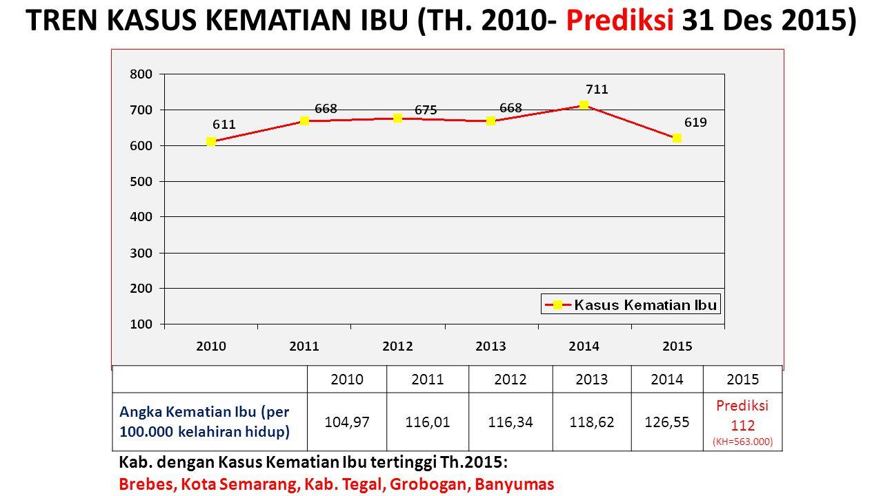 TREN KASUS KEMATIAN IBU (TH. 2010- Prediksi 31 Des 2015) Kab. dengan Kasus Kematian Ibu tertinggi Th.2015: Brebes, Kota Semarang, Kab. Tegal, Grobogan