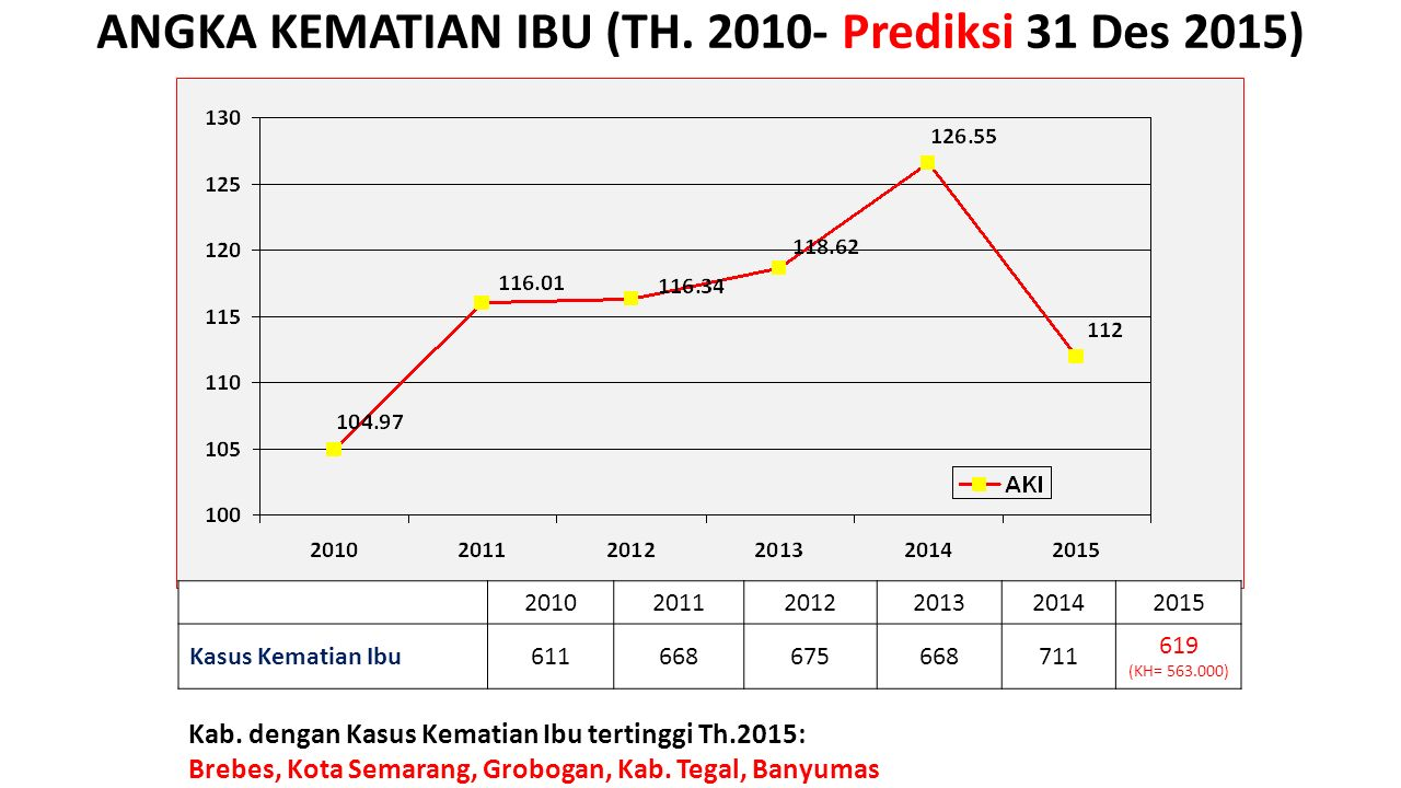 ANGKA KEMATIAN IBU (TH. 2010- Prediksi 31 Des 2015) Kab. dengan Kasus Kematian Ibu tertinggi Th.2015: Brebes, Kota Semarang, Grobogan, Kab. Tegal, Ban