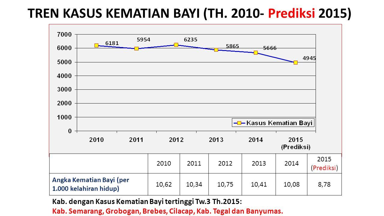 TREN KASUS KEMATIAN BAYI (TH. 2010- Prediksi 2015) Kab. dengan Kasus Kematian Bayi tertinggi Tw.3 Th.2015: Kab. Semarang, Grobogan, Brebes, Cilacap, K