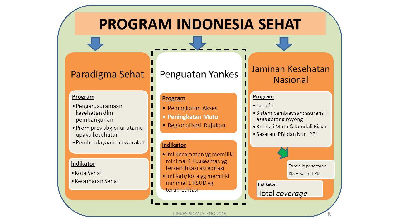 PROGRAM INDONESIA SEHAT Paradigma Sehat Program Pengarusutamaan kesehatan dlm pembangunan Prom prev sbg pilar utama upaya kesehatan Pemberdayaan masya