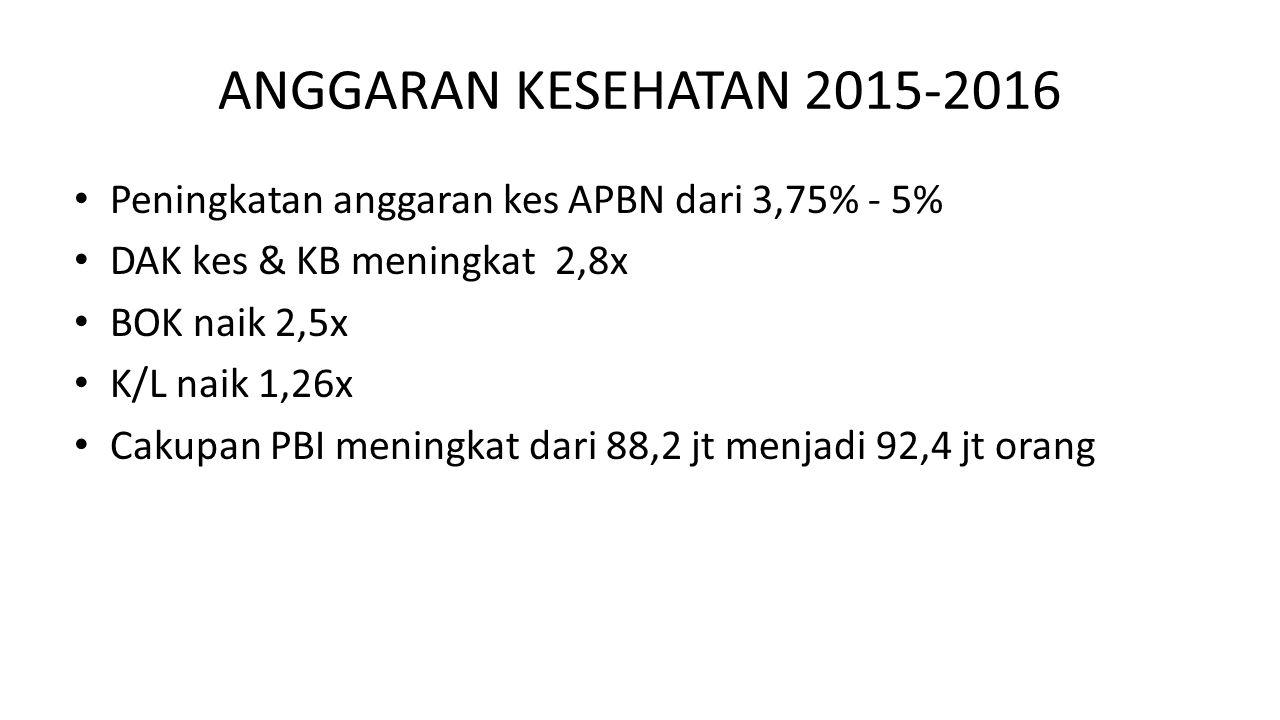 ANGGARAN KESEHATAN 2015-2016 Peningkatan anggaran kes APBN dari 3,75% - 5% DAK kes & KB meningkat 2,8x BOK naik 2,5x K/L naik 1,26x Cakupan PBI mening