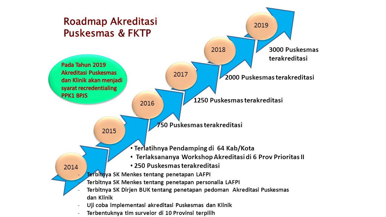 2018 2014 -Terbitnya SK Menkes tentang penetapan LAFPI -Terbitnya SK Menkes tentang penetapan personalia LAFPI -Terbitnya SK Dirjen BUK tentang peneta