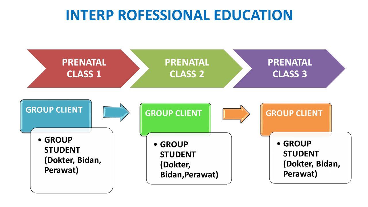 GROUP CLIENT GROUP STUDENT (Dokter, Bidan, Perawat) GROUP CLIENT GROUP STUDENT (Dokter, Bidan,Perawat) GROUP CLIENT GROUP STUDENT (Dokter, Bidan, Pera