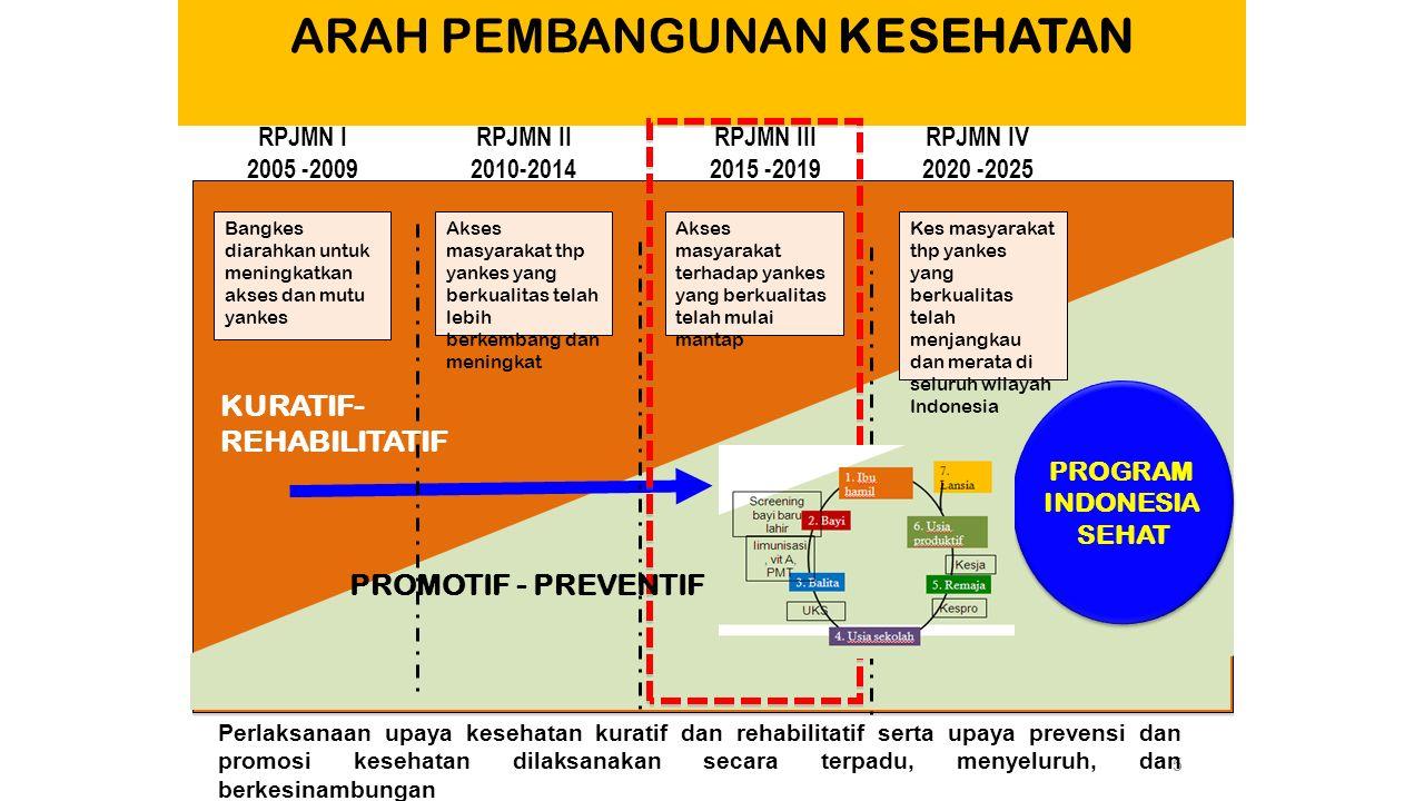 5 ARAH PEMBANGUNAN KESEHATAN RPJMN I 2005 -2009 Bangkes diarahkan untuk meningkatkan akses dan mutu yankes Akses masyarakat thp yankes yang berkualita