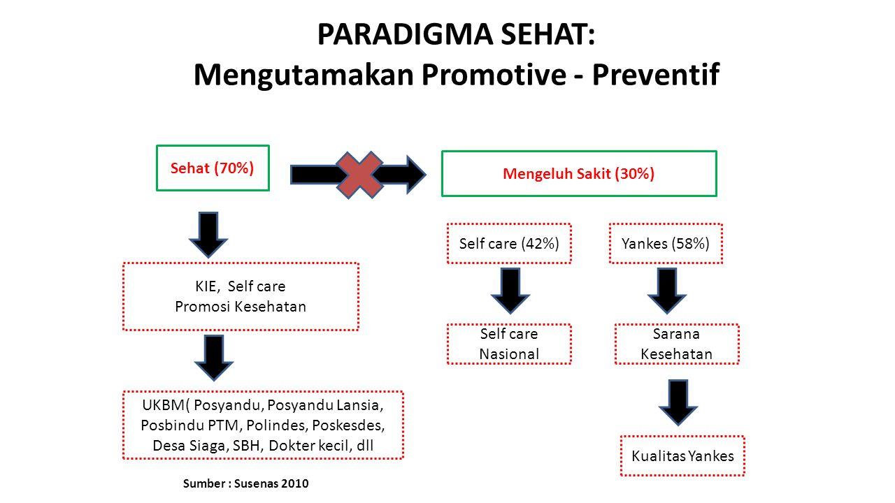PARADIGMA SEHAT: Mengutamakan Promotive - Preventif Sehat (70%) Mengeluh Sakit (30%) KIE, Self care Promosi Kesehatan Self care (42%)Yankes (58%) Sara