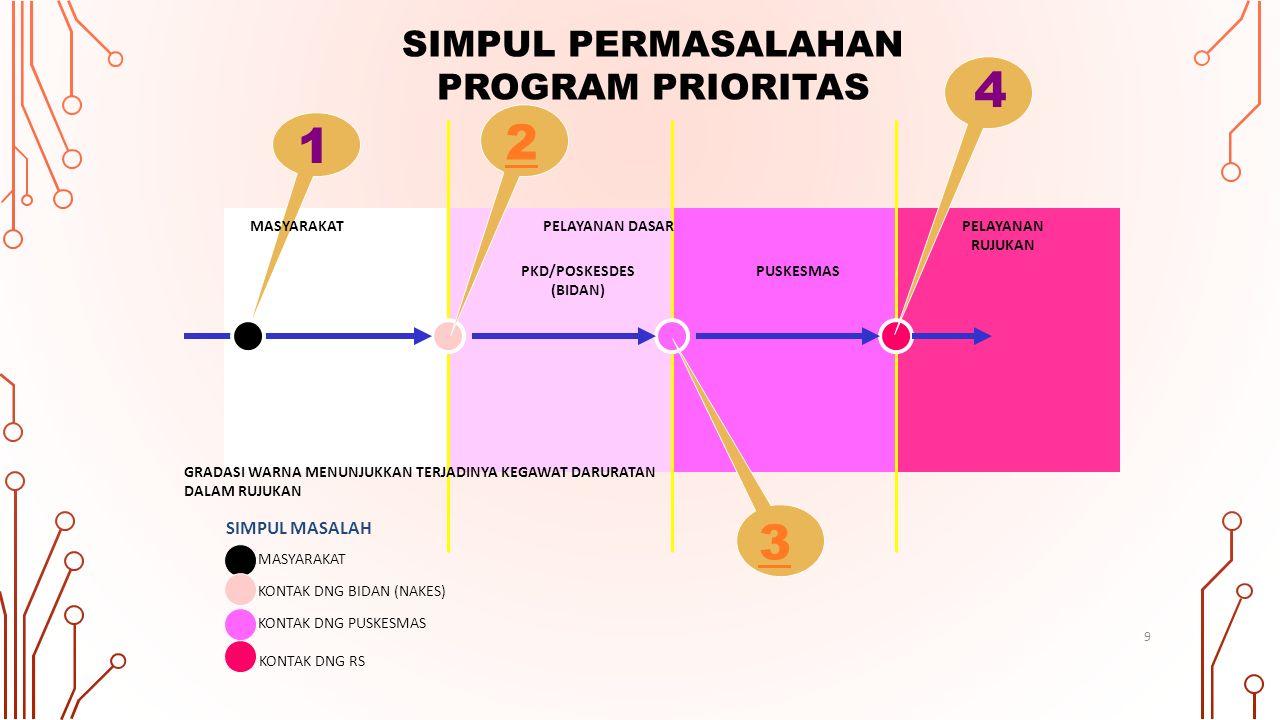 PKD/POSKESDES (BIDAN) PUSKESMAS KONTAK DNG BIDAN (NAKES) KONTAK DNG PUSKESMAS KONTAK DNG RS SIMPUL MASALAH SIMPUL PERMASALAHAN PROGRAM PRIORITAS MASYA