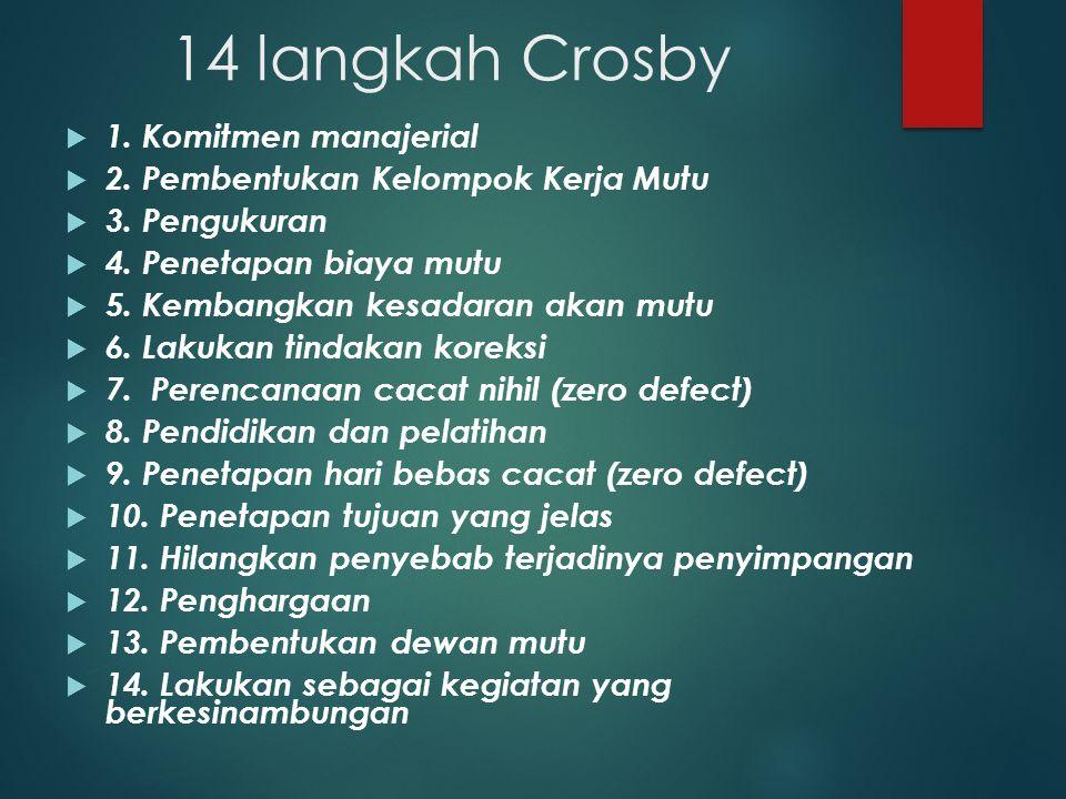 14 langkah Crosby  1. Komitmen manajerial  2. Pembentukan Kelompok Kerja Mutu  3. Pengukuran  4. Penetapan biaya mutu  5. Kembangkan kesadaran ak