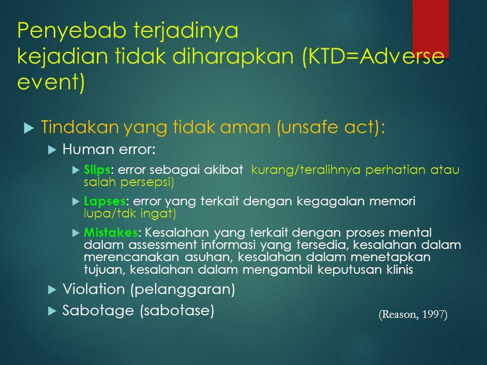 Penyebab terjadinya kejadian tidak diharapkan (KTD=Adverse event)  Tindakan yang tidak aman (unsafe act):  Human error:  Slips : error sebagai akib