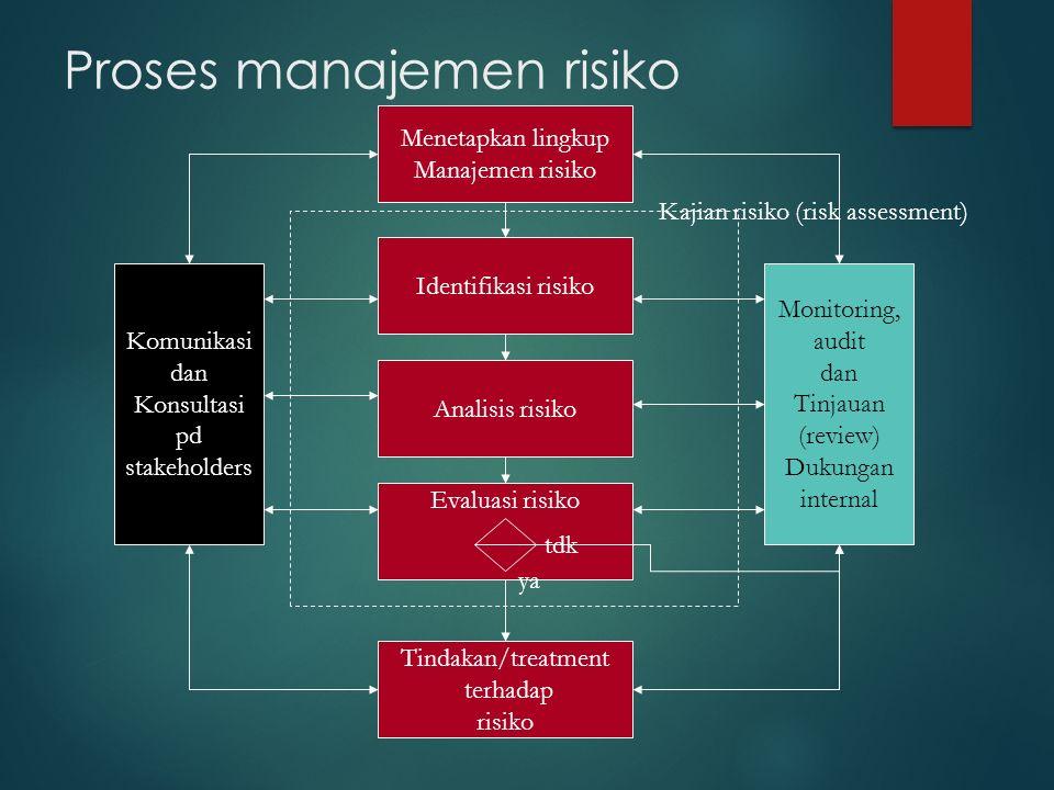 Proses manajemen risiko Menetapkan lingkup Manajemen risiko Identifikasi risiko Analisis risiko Evaluasi risiko Tindakan/treatment terhadap risiko Komunikasi dan Konsultasi pd stakeholders Monitoring, audit dan Tinjauan (review) Dukungan internal Kajian risiko (risk assessment) tdk ya