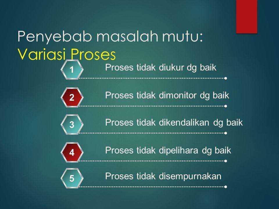 Penyebab masalah mutu: Variasi Proses Proses tidak diukur dg baik 1 Proses tidak dimonitor dg baik 2 Proses tidak dikendalikan dg baik 3 Proses tidak dipelihara dg baik 4 Proses tidak disempurnakan 5